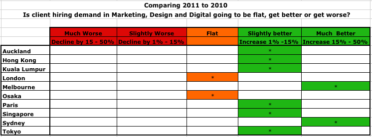Client Hiring Demand comparing 2010 to 2011