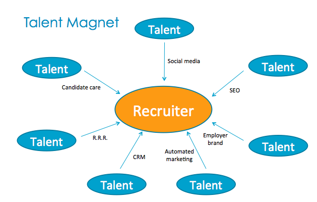 the two must have traits of the future recruiter greg savage