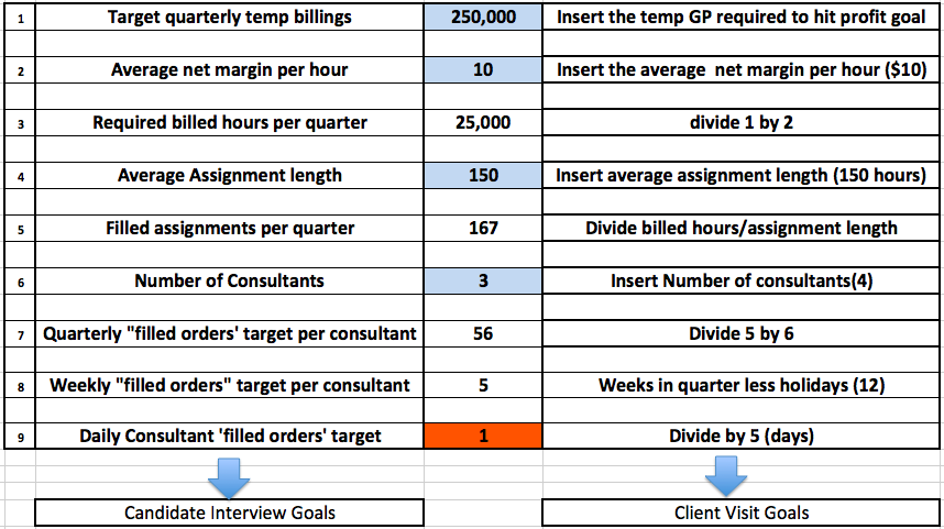 Smarter Kpi S For Temp Contract Recruiters Greg Savage The